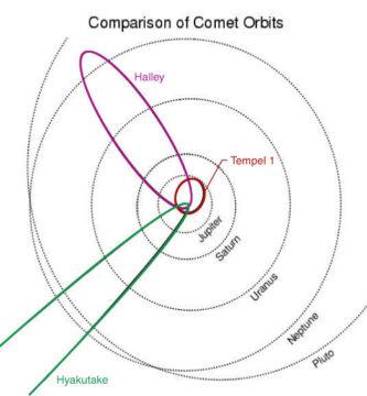 ¿Podría el hipotético planeta X girar detrás del sol en una órbita de 3.600 años?